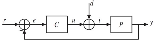 Figure 1. Single loop control